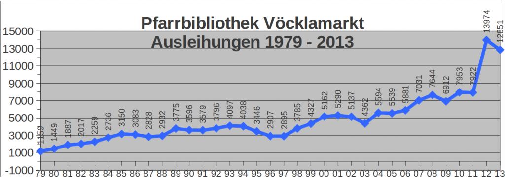 feb14_05_statistik